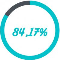 84,17%